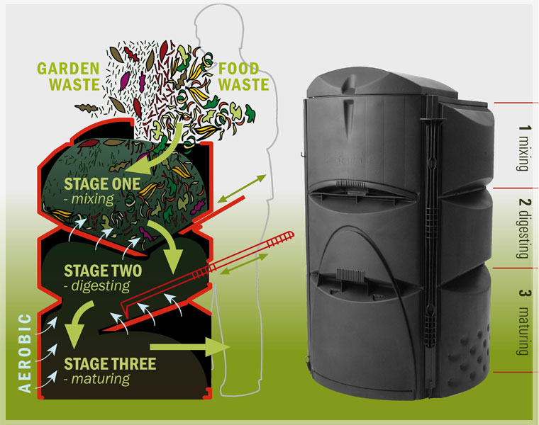 Earthmaker composting kit How it works.